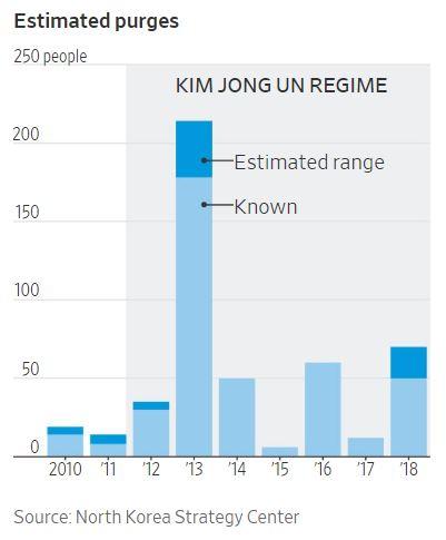 한국 싱크탱크 북한전략센터 보고서에 따른 연도별 북한 숙청 인원 추정치. 하늘색 표시는 대외적으로 알려진 수, 파란색으로 표시된 인원은 추가적인 추정 인원수. 월스트리트저널(WSJ) 홈페이지 캡처