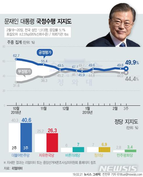 【서울=뉴시스】리얼미터가 21일 공개한 2월 3주차 주중집계에 따르면 문재인 대통령의 지지율은 지난주 대비 0.1%p 오른 49.9%로 조사됐다. (그래픽=전진우 기자)618tue@newsis.com