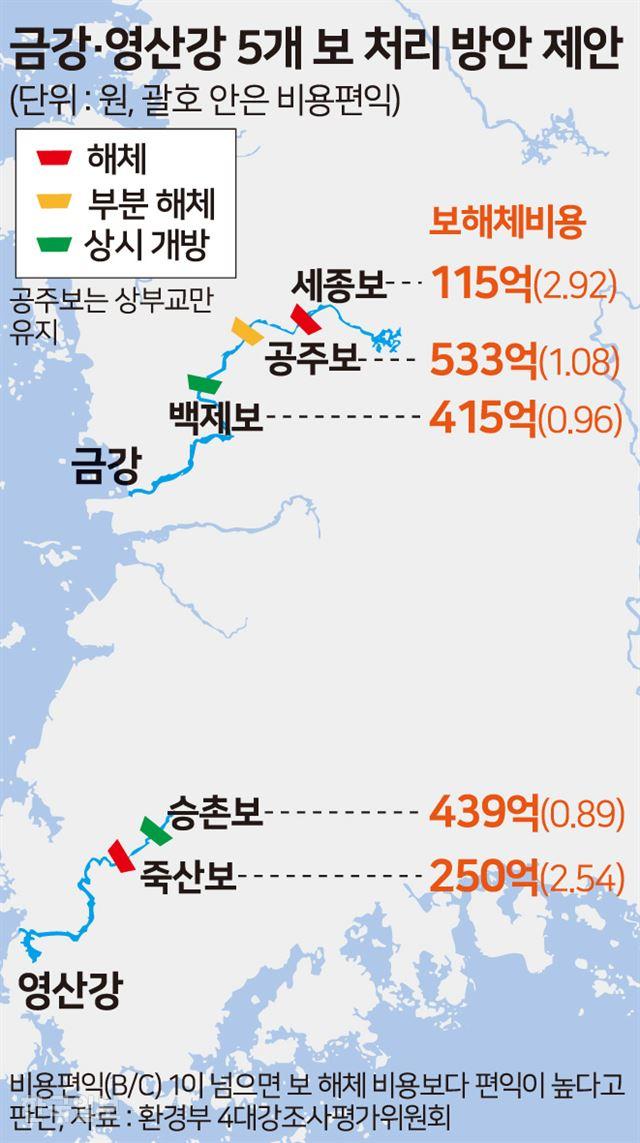 [저작권 한국일보] 금강 영산강 5개 보처리 방안. 송정근 기자