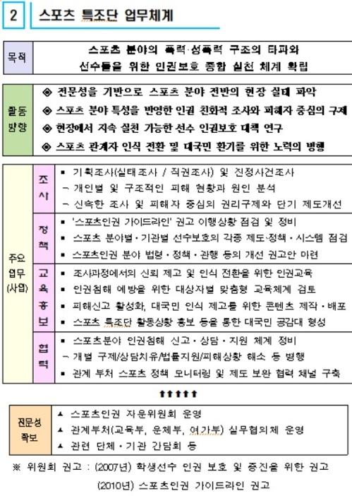 [국가인권위원회 제공]