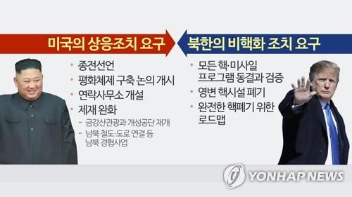 북미정상회담 주요 의제 (CG) [연합뉴스TV 제공]