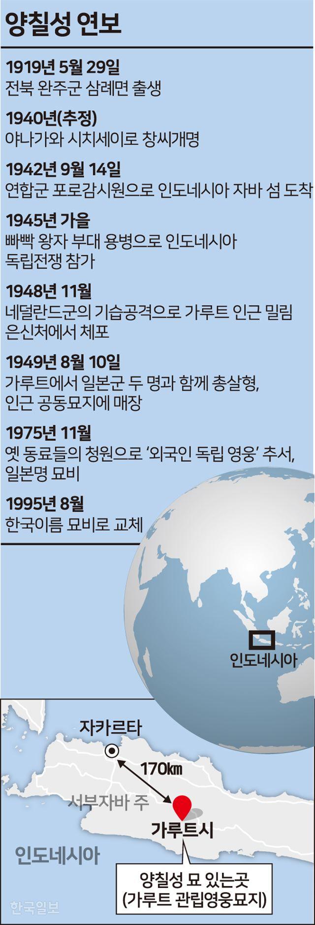 [저작권 한국일보] 양칠성 연보 및 묘 위치. 그래픽= 송정근 기자