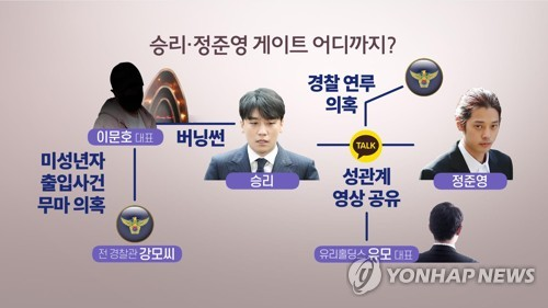 승리-정준영 게이트 어디까지 (CG) [연합뉴스TV 제공]