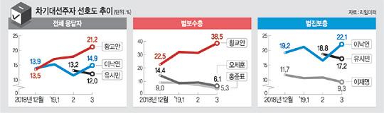 '신상효과 + 반사이익'.. 黃 '대세론' 굳히나[인천공항카지노|가마솥 토토]