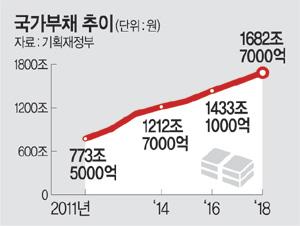 연금충당 '눈덩이'.. 국가부채 1682兆[라스트찬스 (구 타이밍) 토토|드라마다시보기]