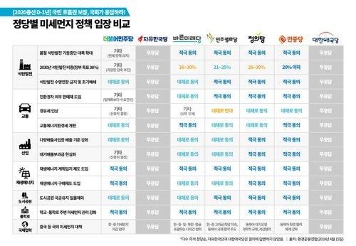 정당별 미세먼지 입장 비교 /사진=환경운동연합 제공