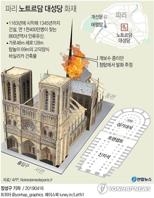 [그래픽] 파리 노트르담 대성당 화재