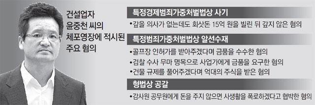 윤중천 개인비리로 체포.. '김학의 사건 키맨' 입 열기 압박[제이드 토토|케이윈 토토]