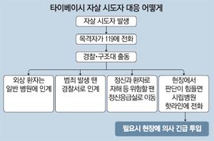 대만은 정신과의사 '5분 대기'..자살 상담후 '강제입원' 권한도[타잔 토토|빅이어 토토]