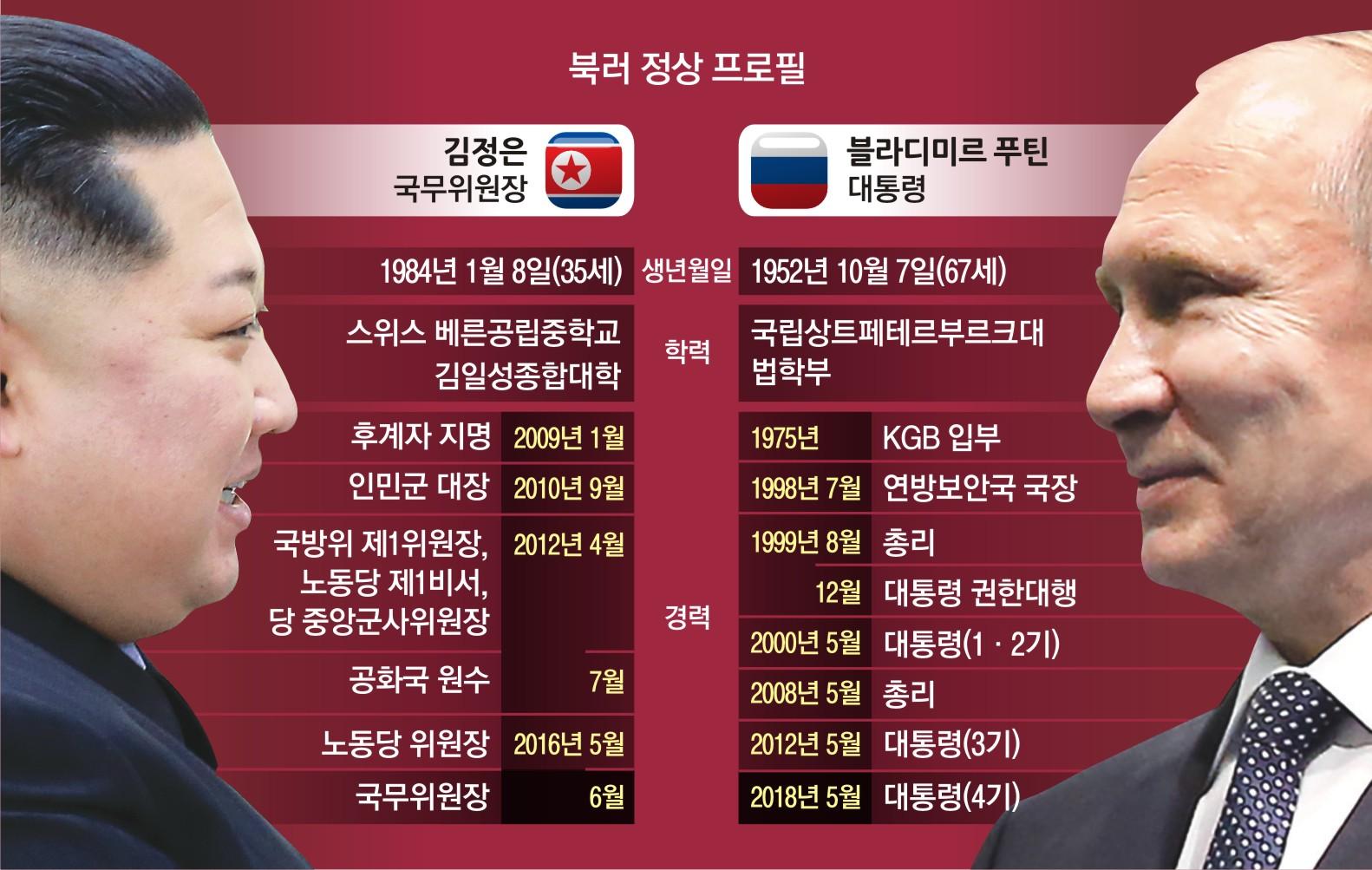 스트롱맨 리더십·스포츠광 공통점 김정은·푸틴 첫 만남 '케미' 터질까[레오 토토|페이크 토토]