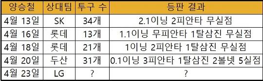 KIA 투수 양승철의 올 시즌 투구 일지(표=엠스플뉴스)