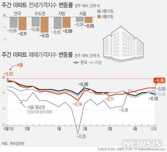 【서울=뉴시스】25일 한국감정원에 따르면 4월 넷째주(22일 기준) 서울 아파트값은 0.06% 하락했다. (그래픽=안지혜 기자) hokma@newsis.com