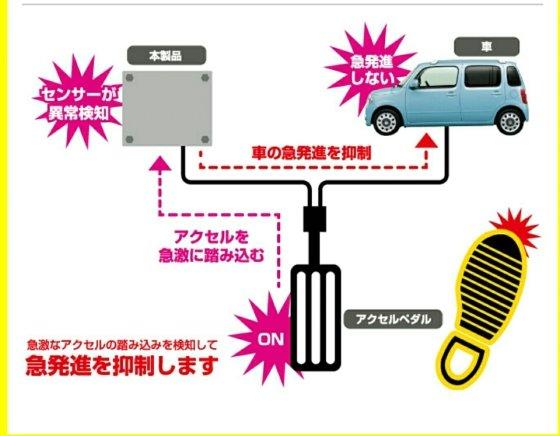 일본 오토박스 세븐의 '페달감시자'에 대한 설명. 가속 페달을 기준 이상으로 세게 밟으면 전기신호가 억제돼 급가속을 막는다. /사진=오토박스