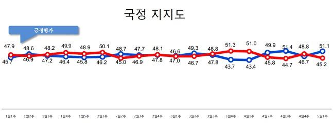 데일리안이 여론조사 전문기관 알앤써치에 의뢰해 실시한 4월 다섯째주 정례조사에 따르면, 문 대통령의 국정지지율은 지난주 보다 4.4%포인트 오른 51.1%로 나타났다.ⓒ알앤써치