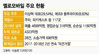옐로모바일,  '韓 유니콘'→'존폐' 위기 왜?[뉴스룸 토토|나노 토토]