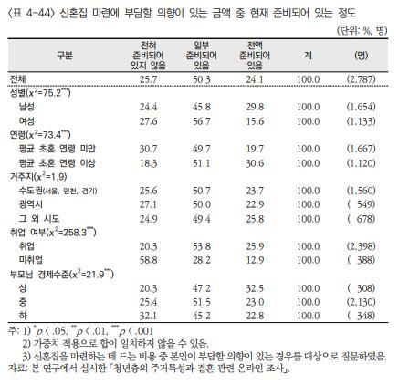 [보건사회연구원 제공]