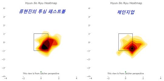 [그림] 류현진의 투심 패스트볼(왼쪽)과 체인지업(오른쪽). 류현진은 비슷한 무브먼트를 지녔으나 속도 차이가 나는 두 구종을 같은 코스에 던짐으로써 빗맞은 타구를 양산해내고 있다(자료=베이스볼 서번트)