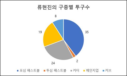 5월 20일 경기 류현진의 구종별 투구수(자료=엠스플뉴스)