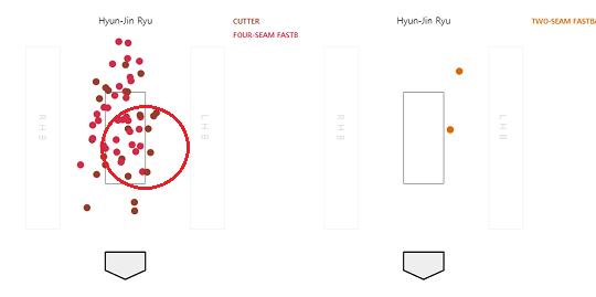 [그림] 5월 20일 경기 류현진의 포심 패스트볼+커터(왼쪽)과 투심 패스트볼(오른쪽)의 투구 위치(자료=베이스볼서번트)