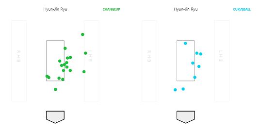 [그림] 5월 20일 경기 류현진의 체인지업(왼쪽)과 커브볼(오른쪽)의 투구 위치(자료=베이스볼서번트)