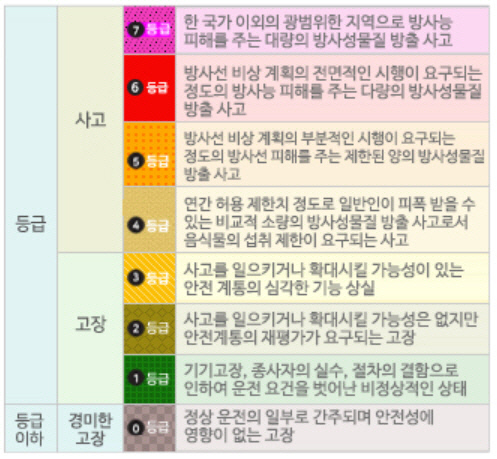 국제 원자력 사고.고장 등급 체계. (자료: 한국원자력안전기술원 원전안전운영정보시스템)