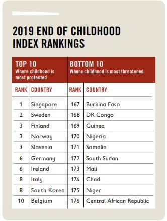 세이브더칠드런 '2019 글로벌 아동기 보고서'