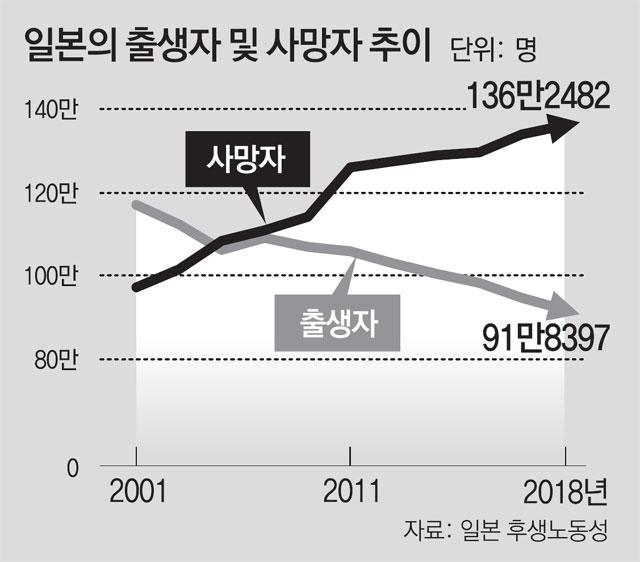 12년째 인구 줄고있는 日.. 취업노인 연금 안 깎는다[제주도 토토|허블  토토]