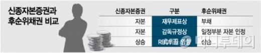 내달부터 보험사 신종자본증권 발행 규제..자본확충 '비상'[저스트 토토|키 토토]