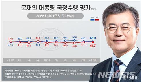 '김원봉 논란'에 文 지지율 소폭 하락..12주 연속 40%대 후반[프로야구경기 아레나 토토]