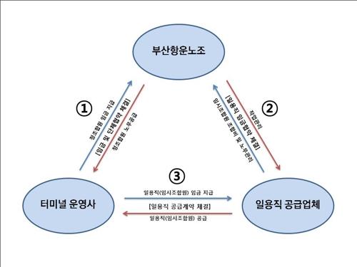 부산항 삼각 커넥션 [부산지검 제공]