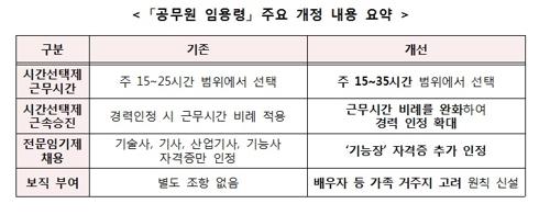 '공무원 임용령' 개정사항 [인사혁신처 제공]