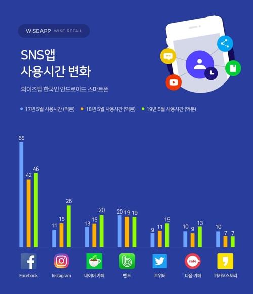 """""""한국인 인스타그램 사용시간, 작년 대비 73% 성장""""[누리 토토 이레인 토토]"""