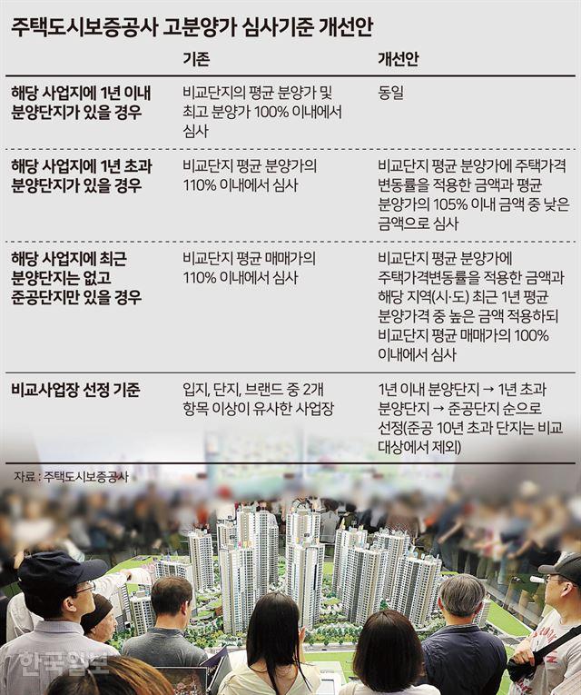 [저작권 한국일보]  주택도시보증공사 고분양가 심사기준 개선안 -  송정근기자