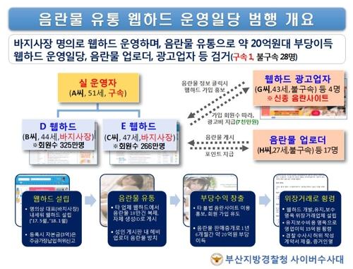 유료회원만 587만명 대규모 음란물 웹하드 적발..54만건 유포[스타워즈 토토|위노바 토토]