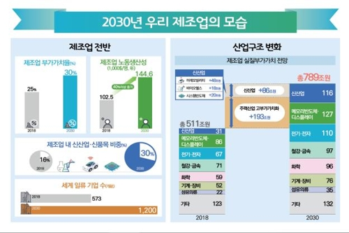 비전에 따른 2030년 한국 제조업의 모습 [산업부 제공]