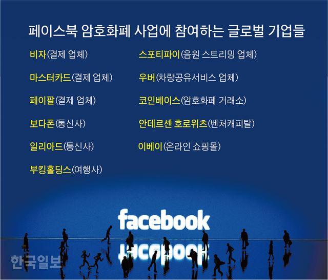 페이스북 암호화폐 사업에 참여하는 글로벌 기업들. 그래픽=박구원 기자