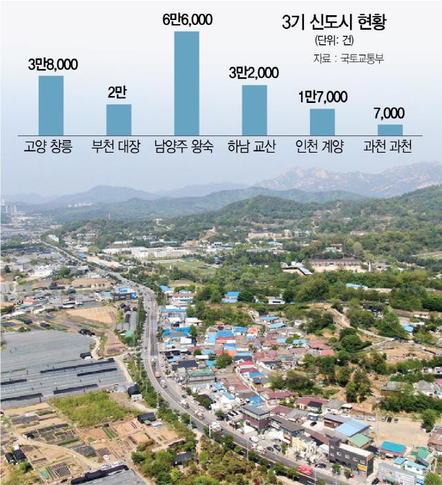 3기 신도시인 고양 창릉지구 전경. /서울경제DB