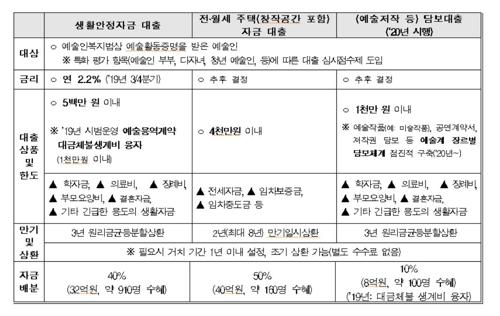 '예술인 생활안정자금융자' [문화체육관광부 제공]