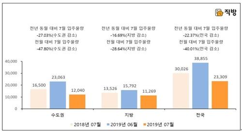 작년 7월과 지난달 대비 2019년 7월 아파트 입주예정 물량 [직방 제공]