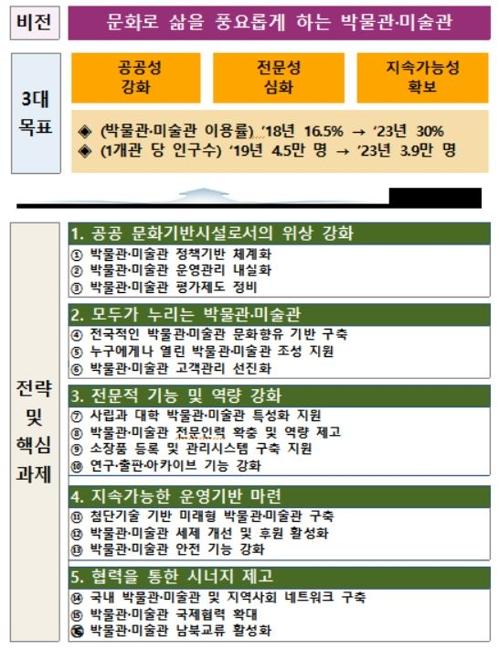 '박물관·미술관 진흥 중장기계획(2019~2023)' [문화체육관광부 제공]