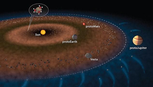 원시 태양계를 묘사한 위의 그림에서 보이는 흰 점선은 설선(雪線)이다. 이 선의 안쪽은 따뜻한 내부 태양계로 얼음이 안정되지 않은 상태로 있는 데 반해, 푸른색의 외부 태양계는 얼음이 안정된 상태다.
