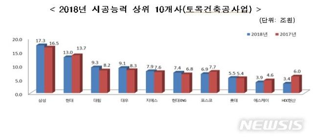 건설사 시공능력평가 발표 임박..빅10 '엎치락뒤치락'[리센트 토토|z존 토토]