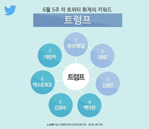 <p>Twitter Inc. 6 on 5 car the topic of keyword aggregation results</p>