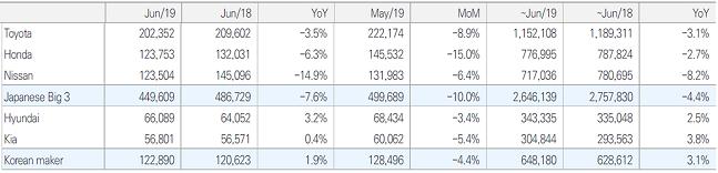 현대.기아차, 일본차3사 미국 판매 실적 ⓒ현대자동차그룹, 유안타증권