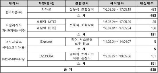 ▲이번 리콜 대상 차종별 대수(자료: 국토교통부)