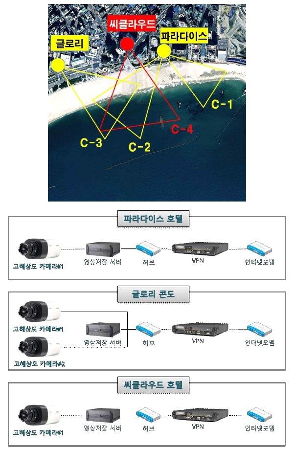 해운대해수욕장 이안류 감시 시스템. [자료 국립해양조사원]