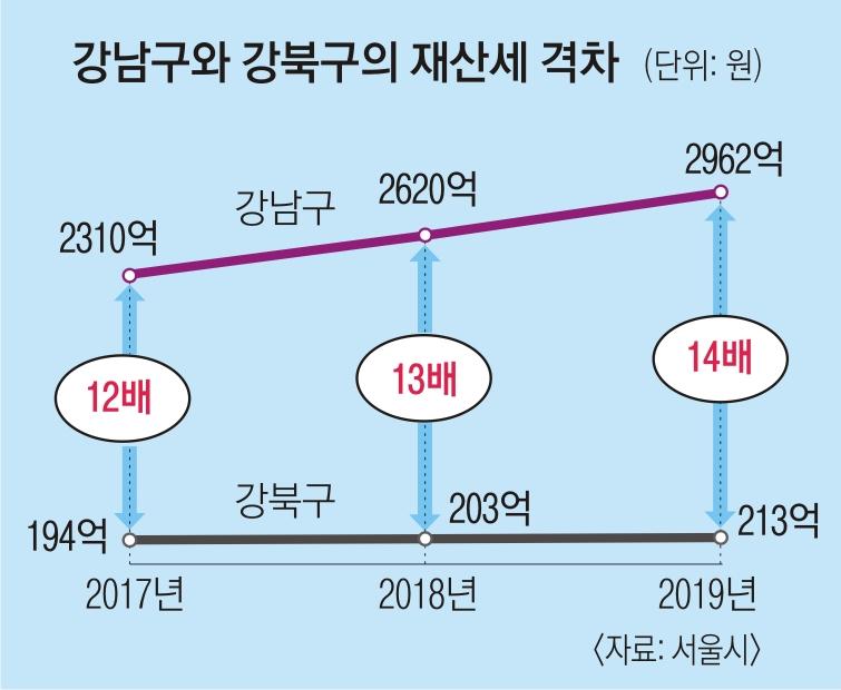 더 벌어진 강남·강북 재산세 격차.. 무려 14배