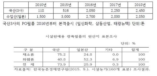 농업용 필름 사용량과 원산지 표본 조사 통계 [농촌진흥청 제공]