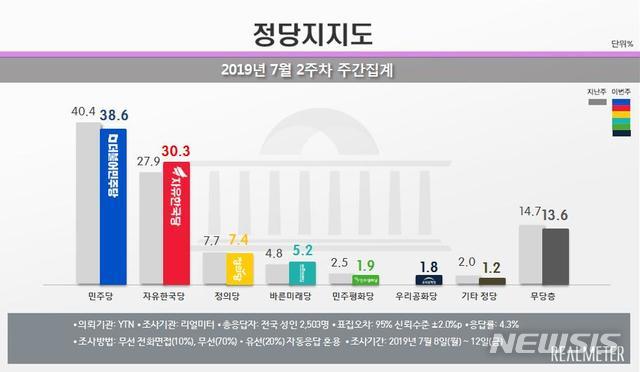 【서울=뉴시스】 여론조사 전문기관 리얼미터는 YTN의 의뢰로 실시한 7월 2주차(8~12일) 주간 집계에서 민주당의 정당 지지율이 전주 대비 1.8%포인트 하락한 38.6%를 기록했다고 15일 밝혔다. 자유한국당 지지율은 2.4%포인트 오른 30.3%를 나타냈다. 정의당(7.4%, -0.3%포인트), 바른미래당(5.2%, +0.4%포인트), 민주평화당(1.9%, -0.6%포인트)이 그 뒤를 이었다. 처음으로 조사 대상에 포함된 우리공화당의 지지율은 1.8%를 나타냈다. 무당층은 1.1%포인트 감소한 13.6%로 집계됐다. 2019. 7.15(그래픽 제공 : 리얼미터)