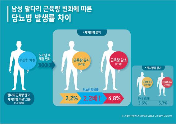 근육량 변화에 따른 당뇨병 발생률